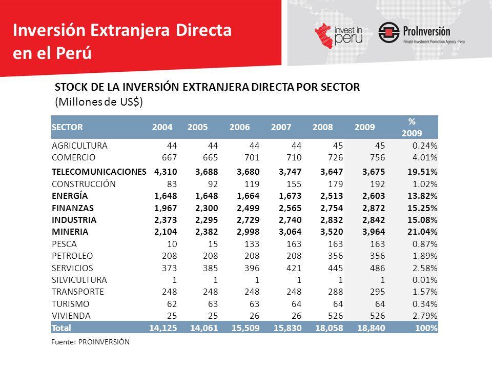 Inversión Extranjera Directa en el Perú
