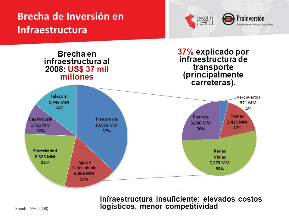 Brecha de Inversión en Infraestructura