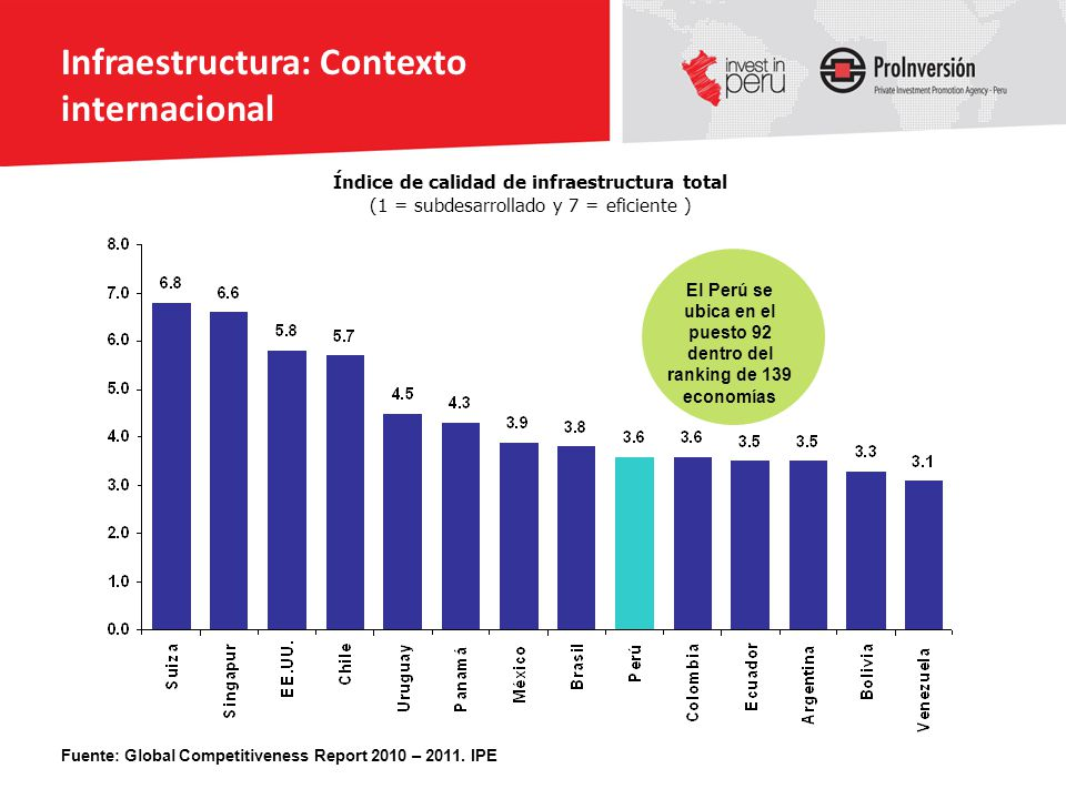 Infraestructura: Contexto internacional