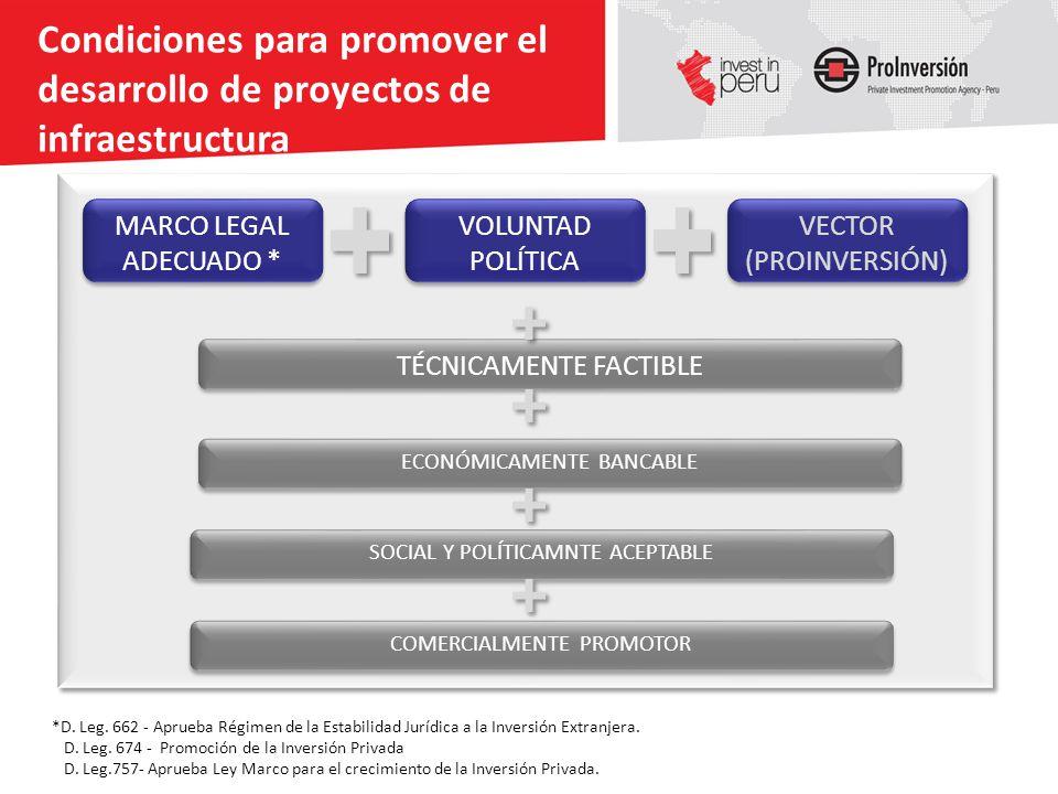 Condiciones para promover el desarrollo de proyectos de infraestructura