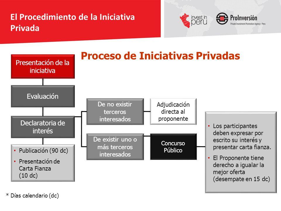 Proceso de Iniciativas Privadas