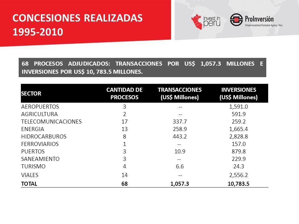 CONCESIONES REALIZADAS 1995-2010