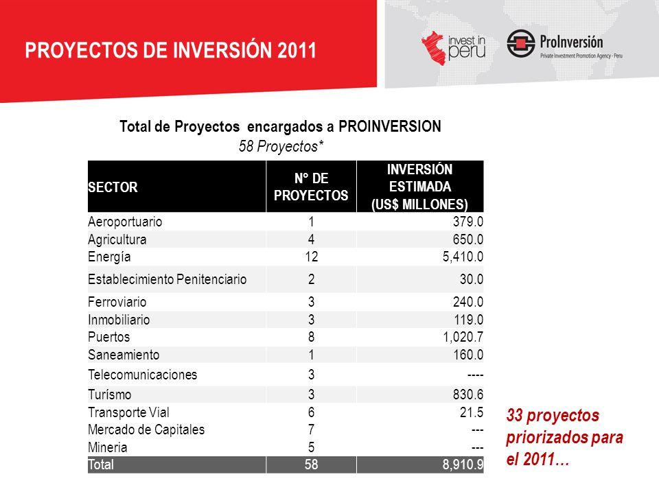 PROYECTOS DE INVERSIÓN 2011