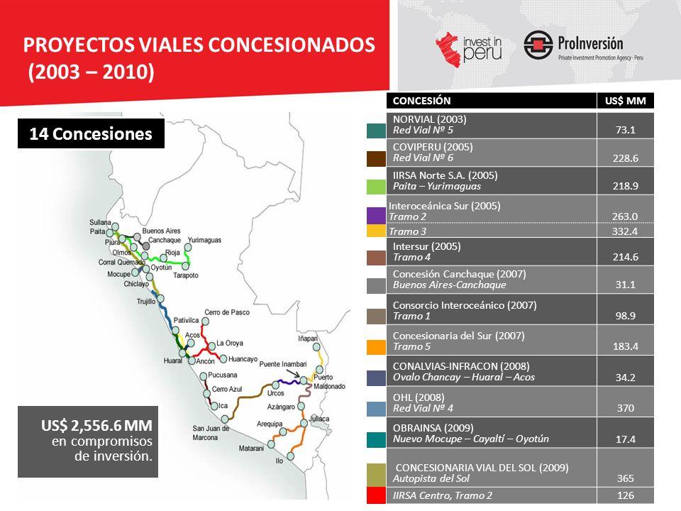 PROYECTOS VIALES CONCESIONADOS (2003 – 2010)