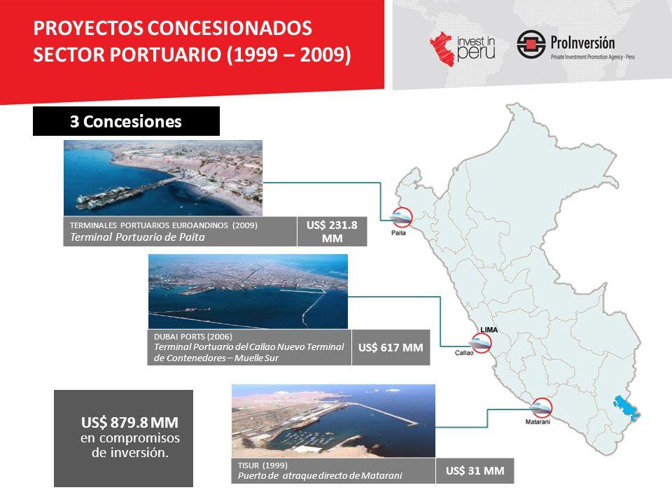 US$ 879.8 MM en compromisos de inversión.