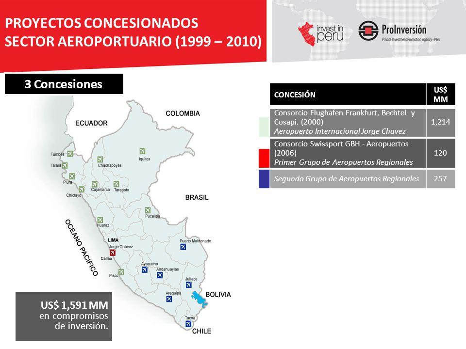 PROYECTOS CONCESIONADOS SECTOR AEROPORTUARIO (1999 – 2010)
