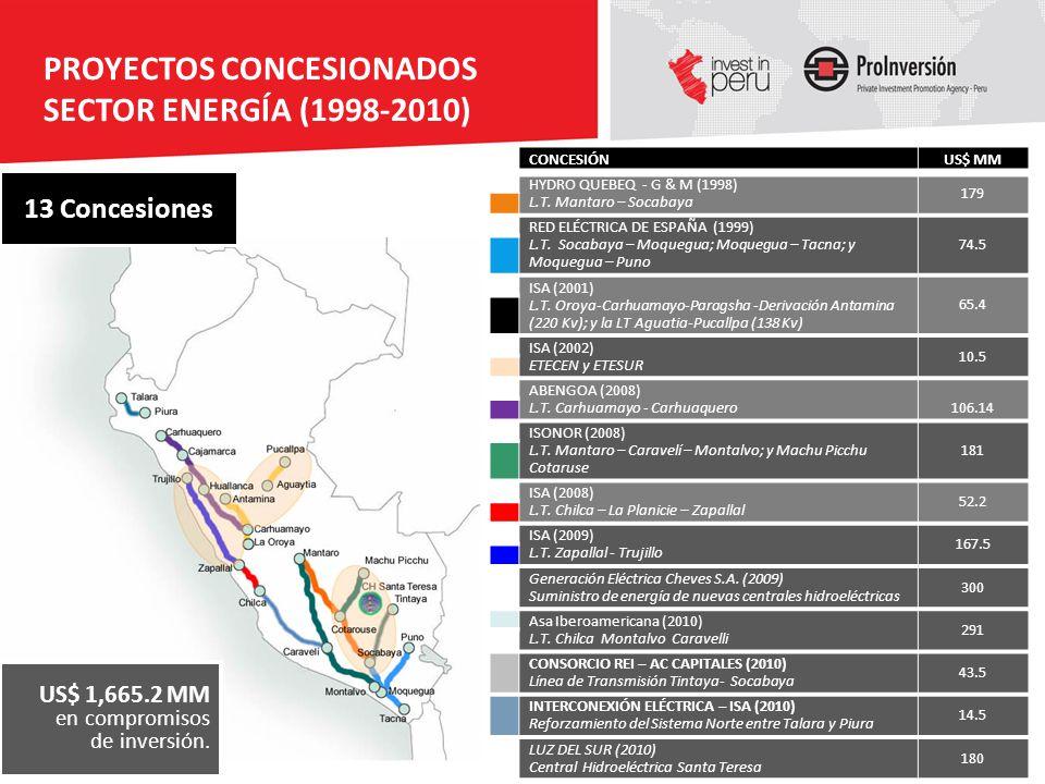 PROYECTOS CONCESIONADOS SECTOR ENERGÍA (1998-2010)