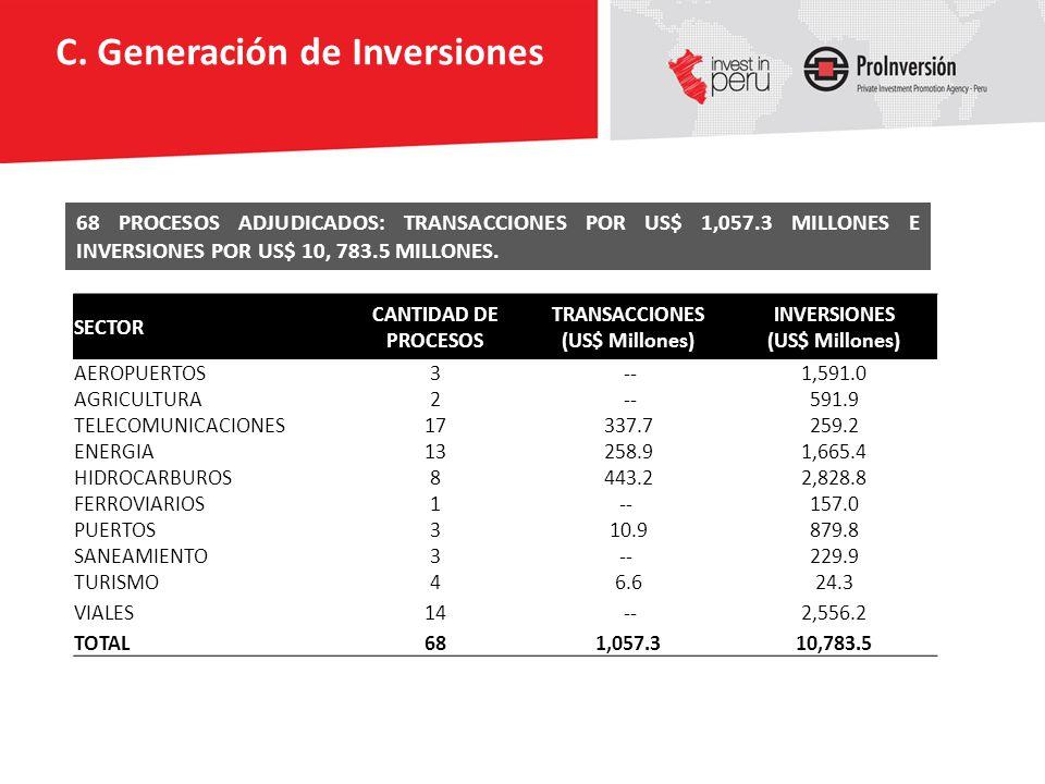 TRANSACCIONES (US$ Millones) INVERSIONES (US$ Millones)