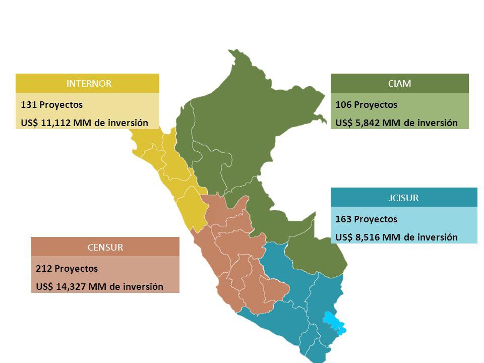 Planes Regionales INTERNOR 131 Proyectos US$ 11,112 MM de inversión