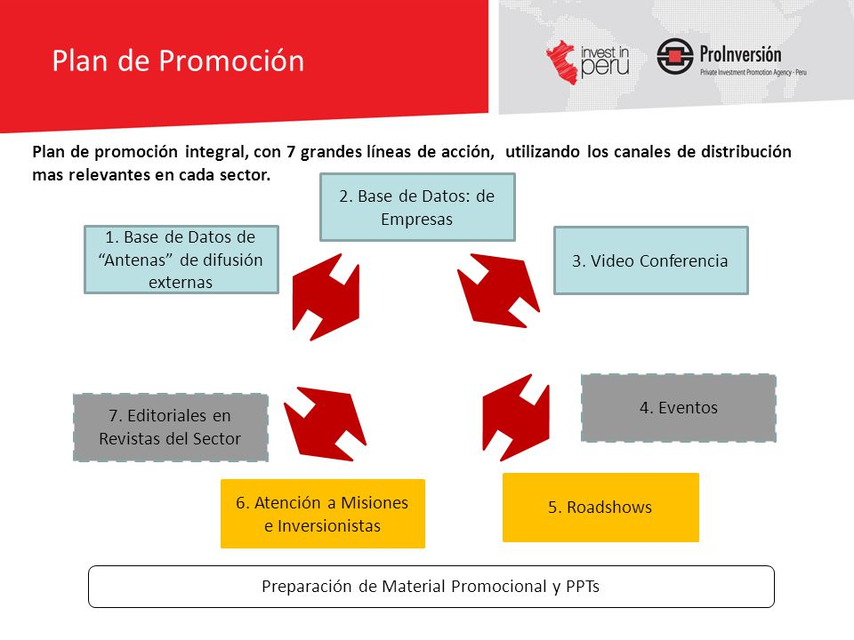Plan de Promoción PROMOCION Proyectos