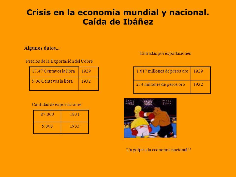 Crisis en la economía mundial y nacional. Caída de Ibáñez