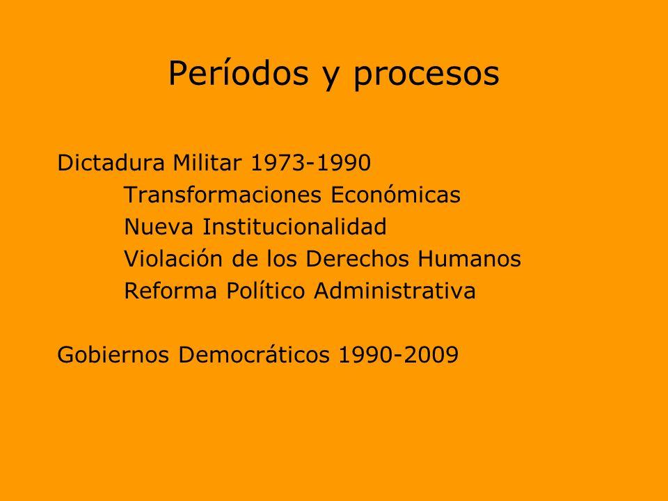 Períodos y procesos Dictadura Militar 1973-1990