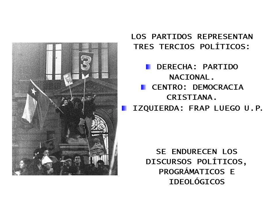 LOS PARTIDOS REPRESENTAN TRES TERCIOS POLÍTICOS: