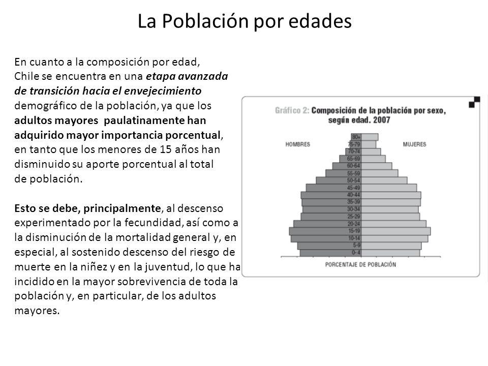 La Población por edades