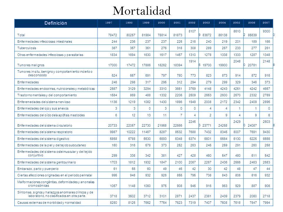 Mortalidad Definición 1997 1998 1999 2000 2001 2002 2003 2004 2005