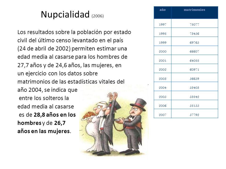 Nupcialidad (2006) Los resultados sobre la población por estado