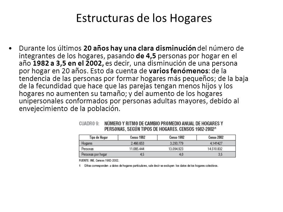 Estructuras de los Hogares