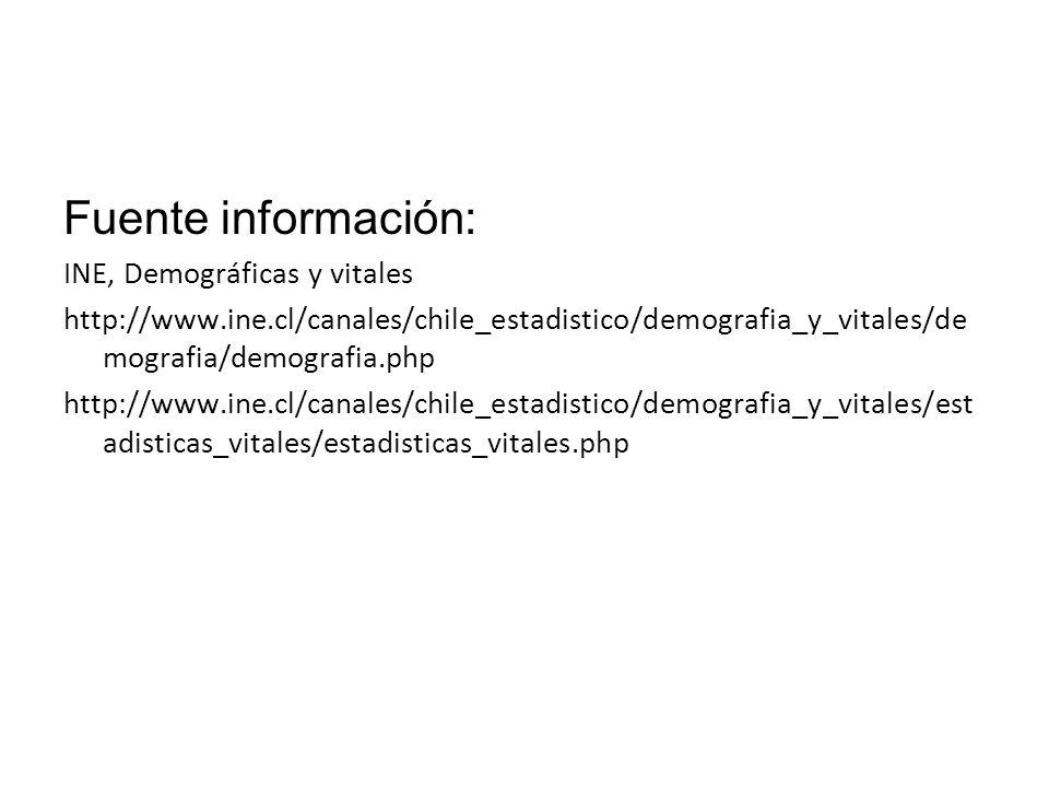 Fuente información: INE, Demográficas y vitales