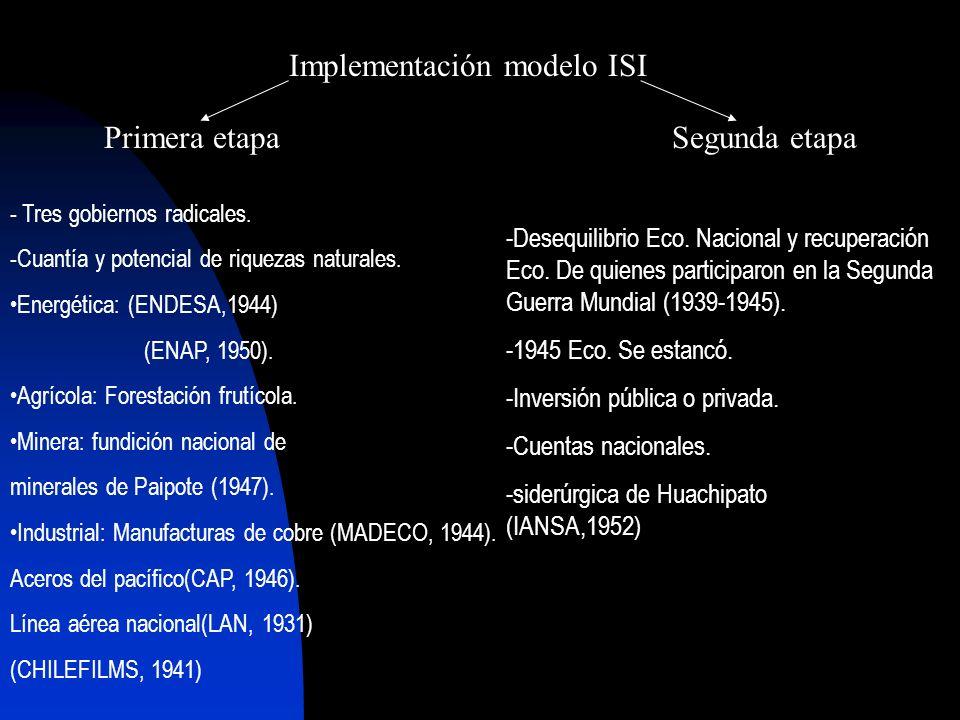 Implementación modelo ISI