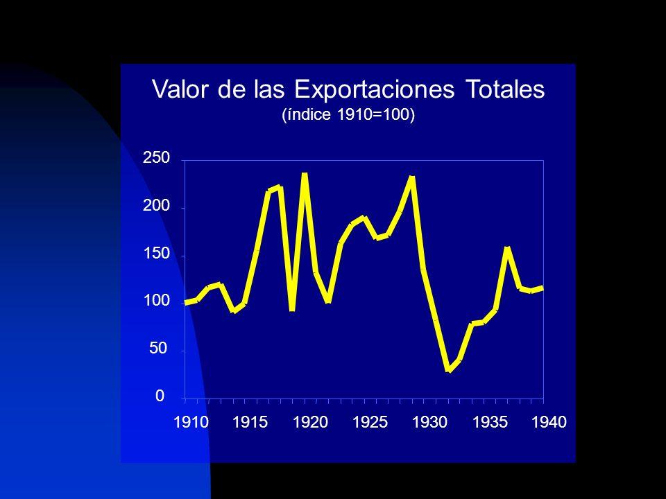 Valor de las Exportaciones Totales