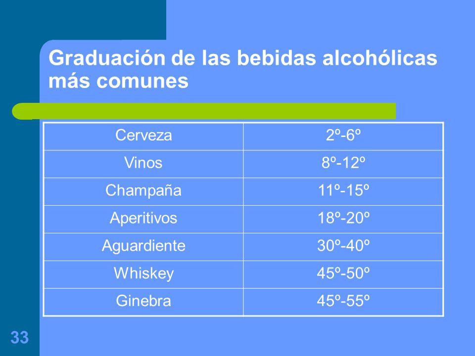 Graduación de las bebidas alcohólicas más comunes