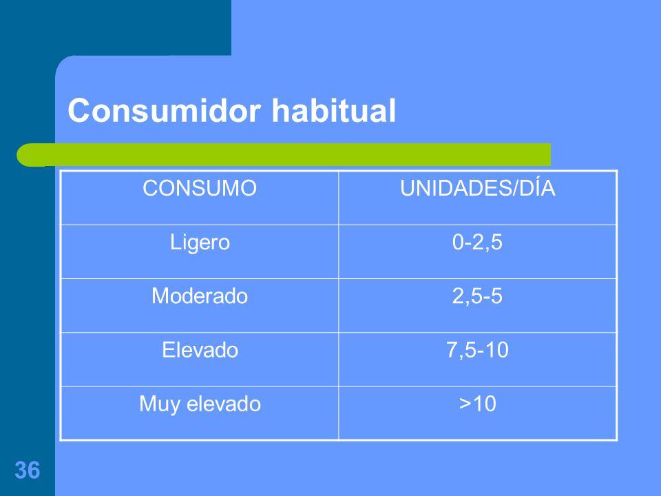 Consumidor habitual CONSUMO UNIDADES/DÍA Ligero 0-2,5 Moderado 2,5-5