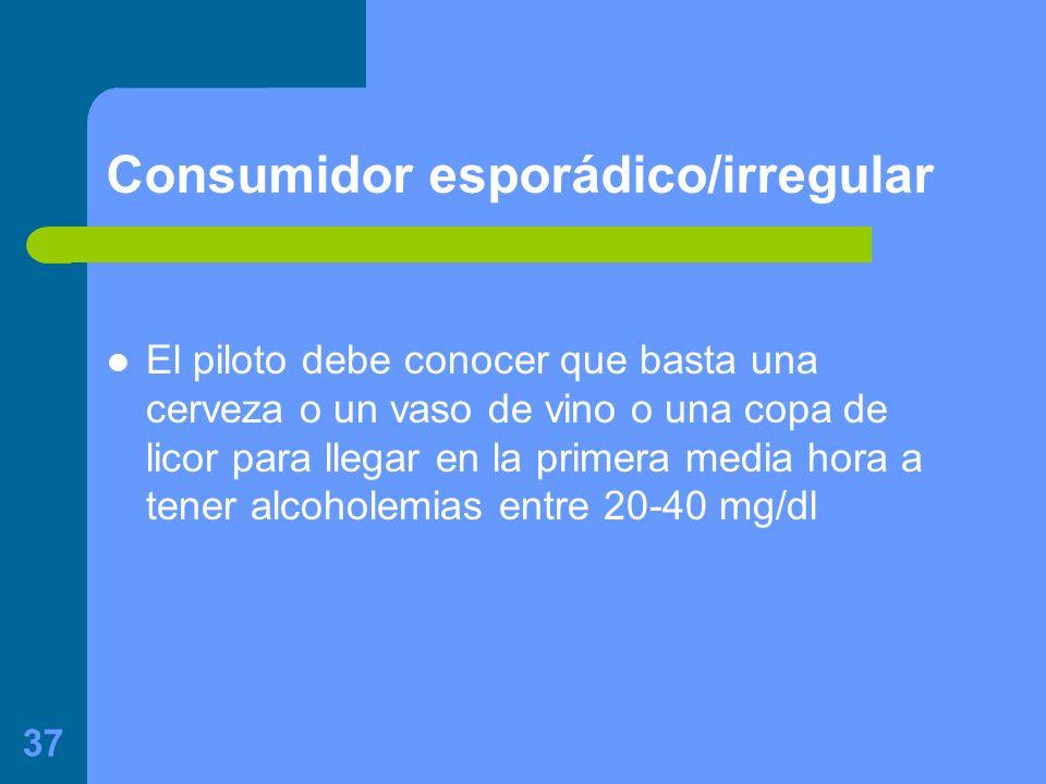 Consumidor esporádico/irregular