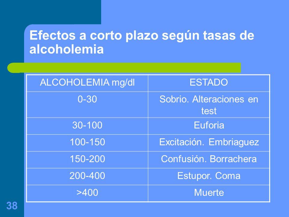 Efectos a corto plazo según tasas de alcoholemia