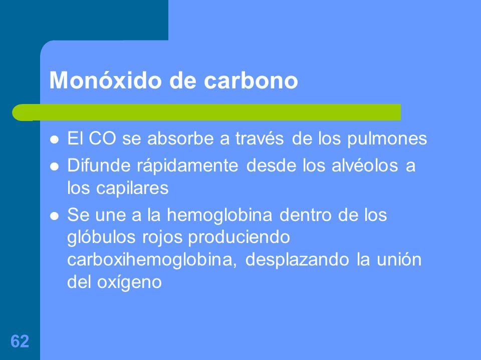 Monóxido de carbono El CO se absorbe a través de los pulmones