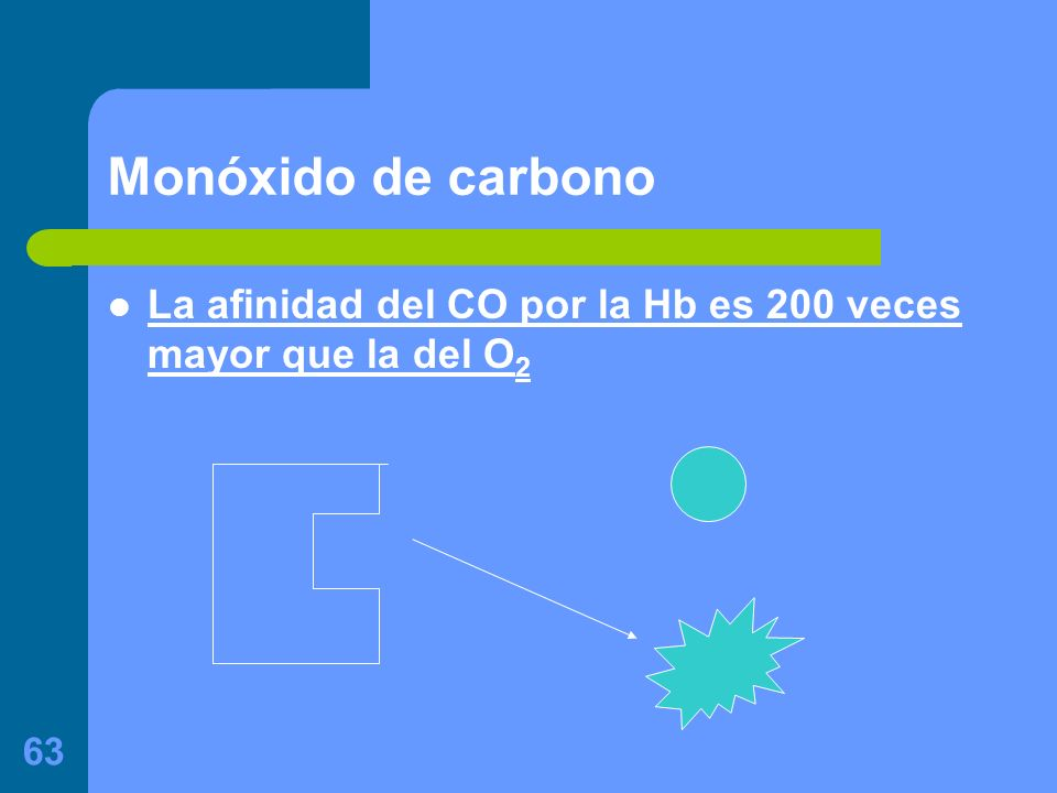 Monóxido de carbono La afinidad del CO por la Hb es 200 veces mayor que la del O2