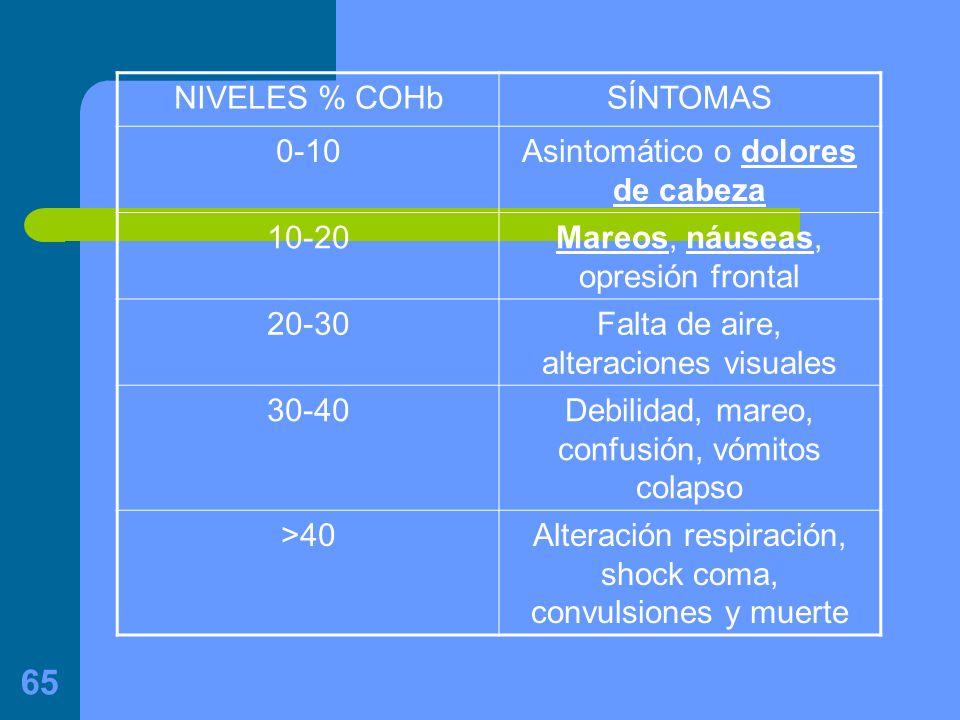 Asintomático o dolores de cabeza 10-20