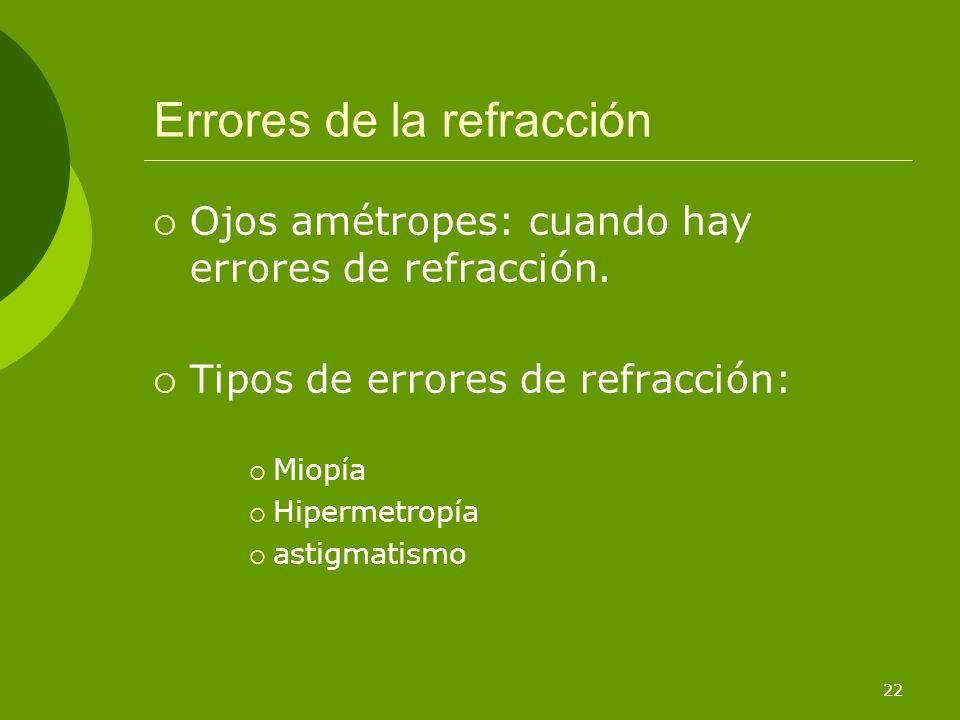 Errores de la refracción
