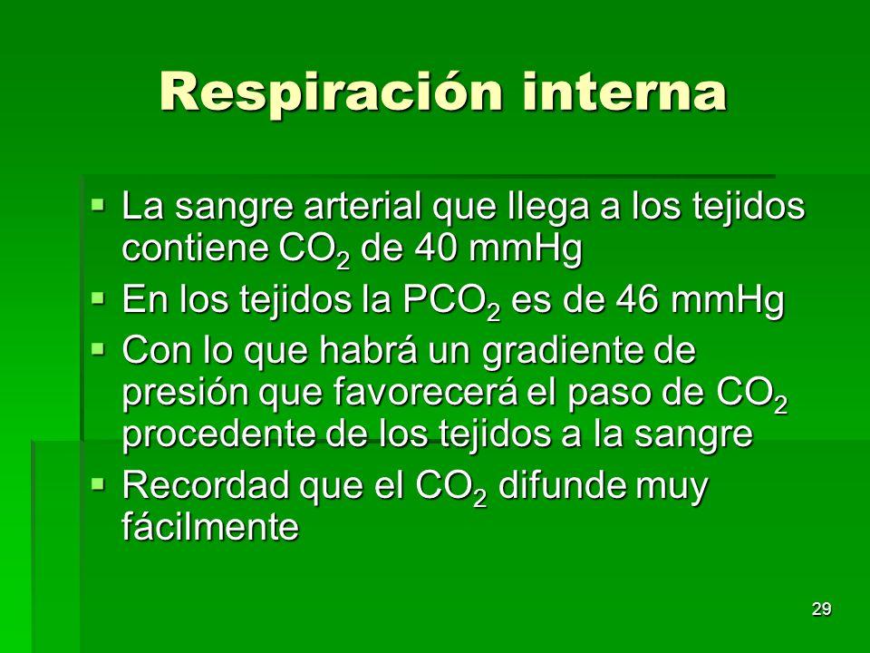 Respiración interna La sangre arterial que llega a los tejidos contiene CO2 de 40 mmHg. En los tejidos la PCO2 es de 46 mmHg.