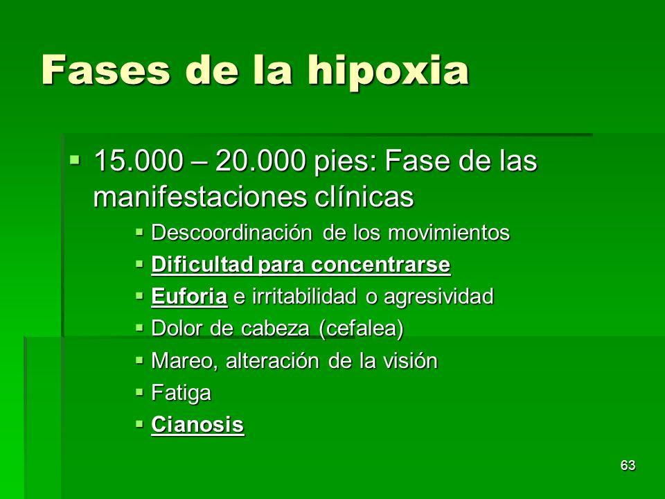 Fases de la hipoxia 15.000 – 20.000 pies: Fase de las manifestaciones clínicas. Descoordinación de los movimientos.
