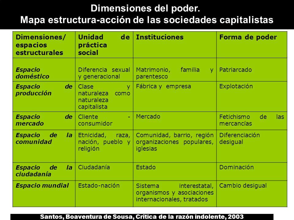 Mapa estructura-acción de las sociedades capitalistas