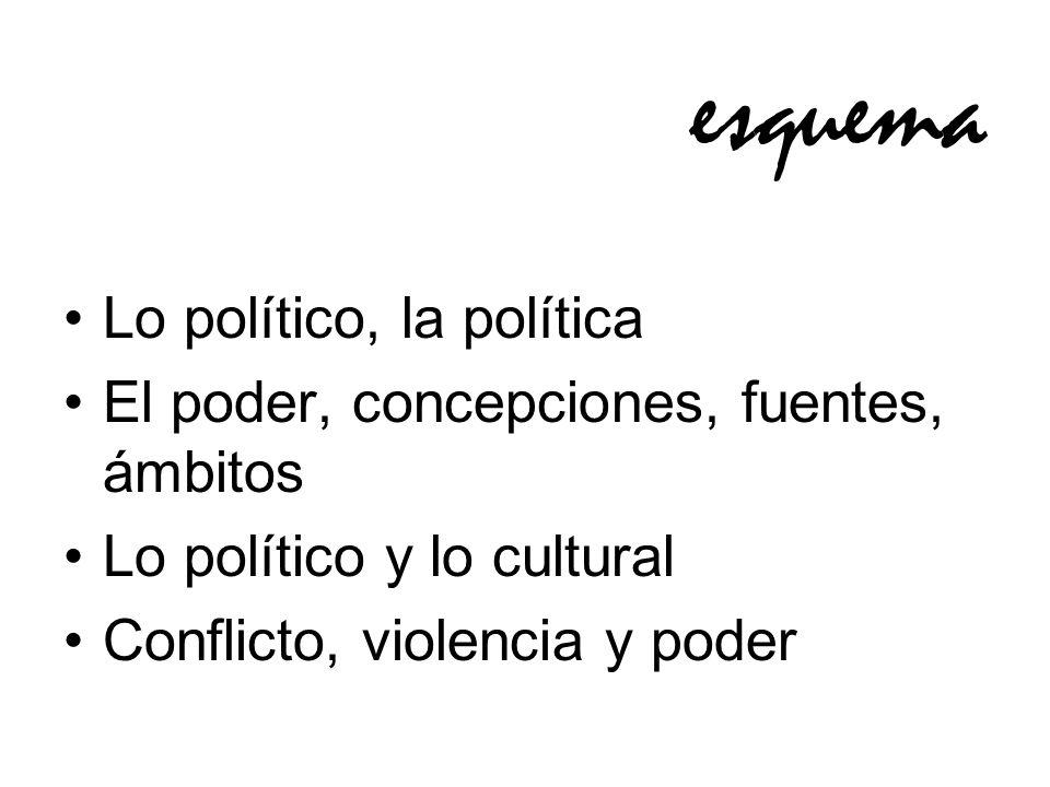 esquema Lo político, la política