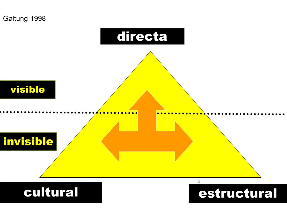 Galtung 1998 directa visible invisible cultural estructural