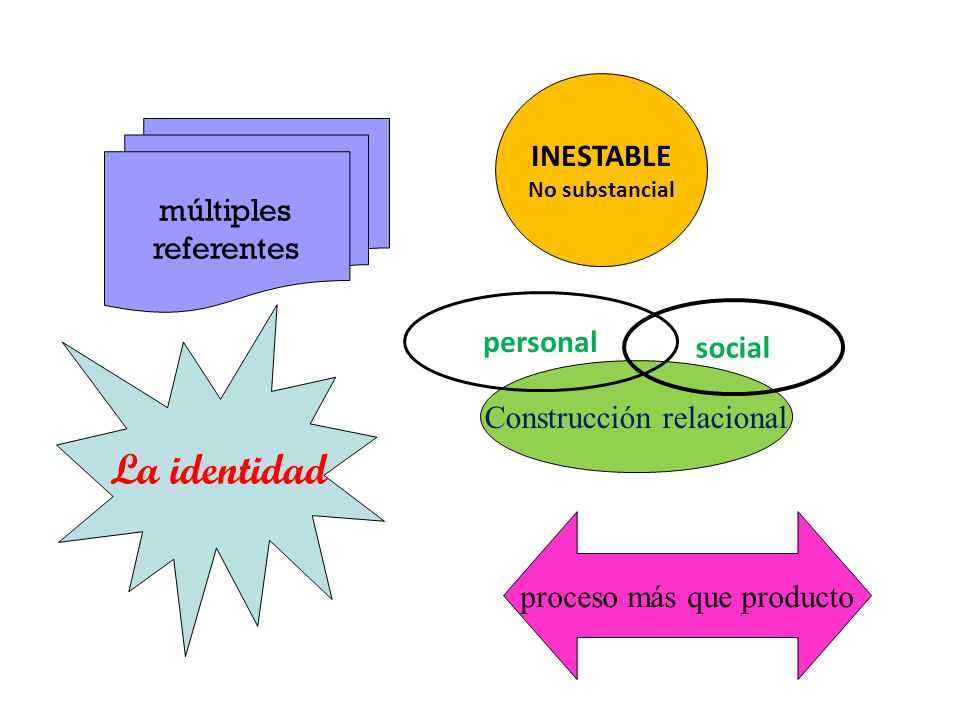 La identidad INESTABLE múltiples referentes personal social