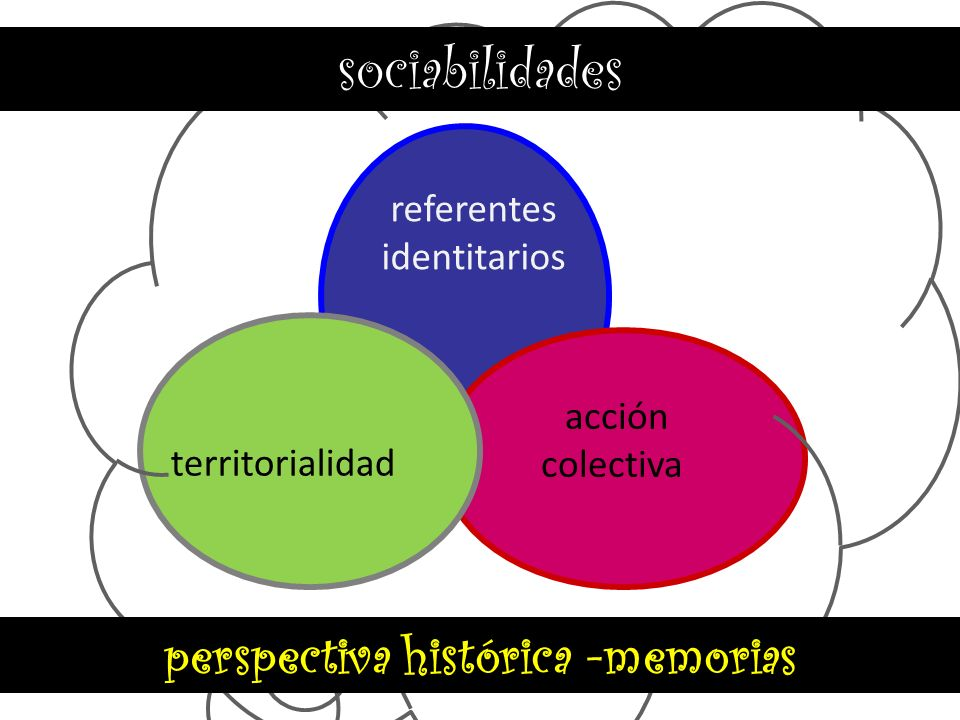 perspectiva histórica -memorias