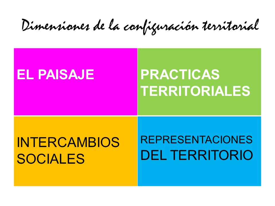 Dimensiones de la configuración territorial