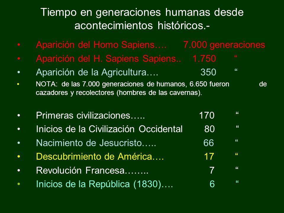 Tiempo en generaciones humanas desde acontecimientos históricos.-