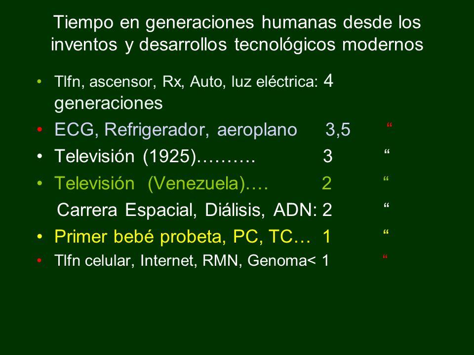 ECG, Refrigerador, aeroplano 3,5 Televisión (1925)………. 3