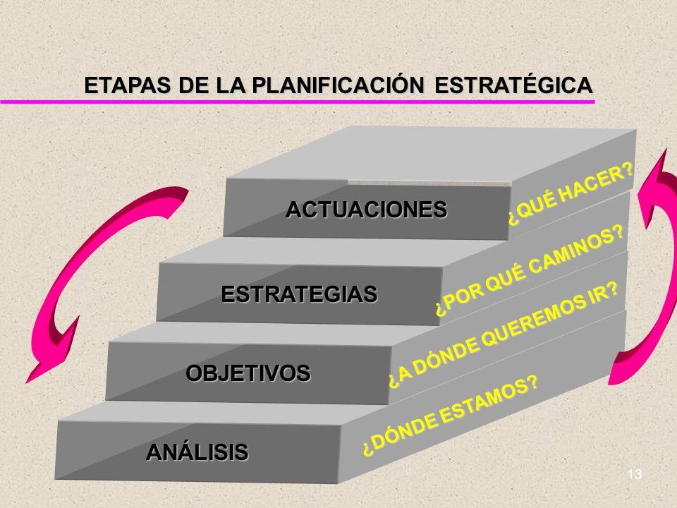 ETAPAS DE LA PLANIFICACIÓN ESTRATÉGICA