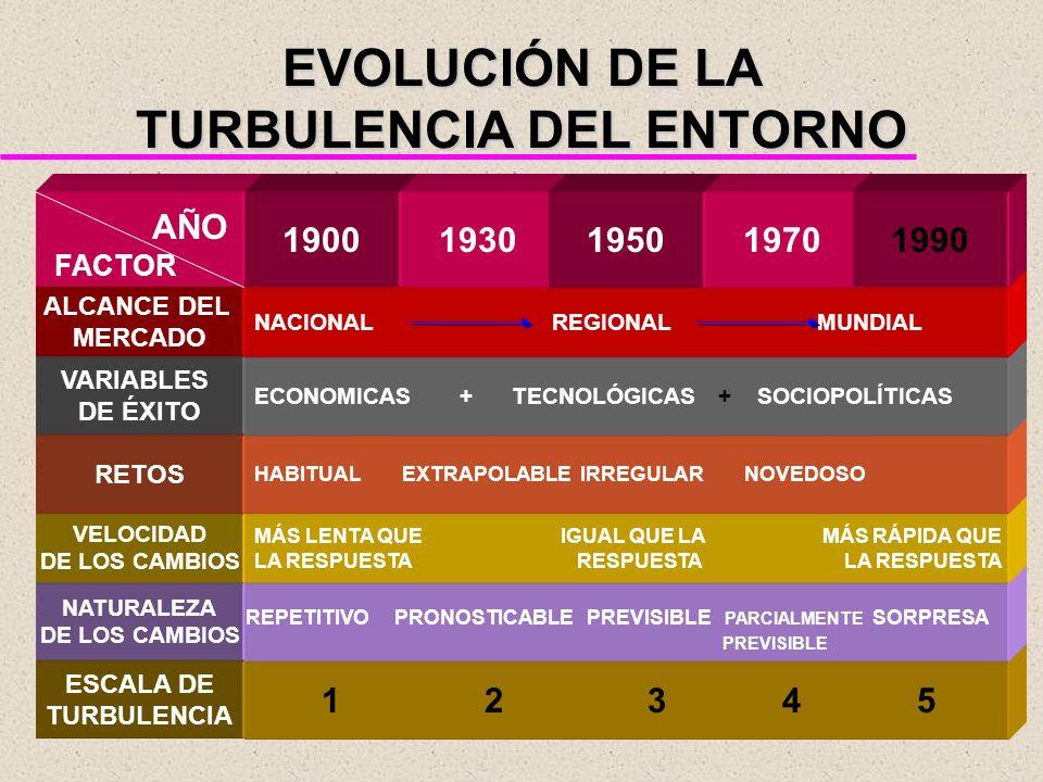 EVOLUCIÓN DE LA TURBULENCIA DEL ENTORNO