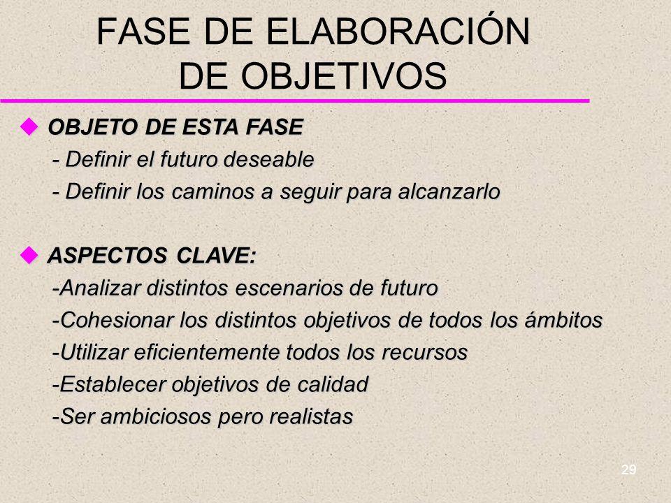 FASE DE ELABORACIÓN DE OBJETIVOS