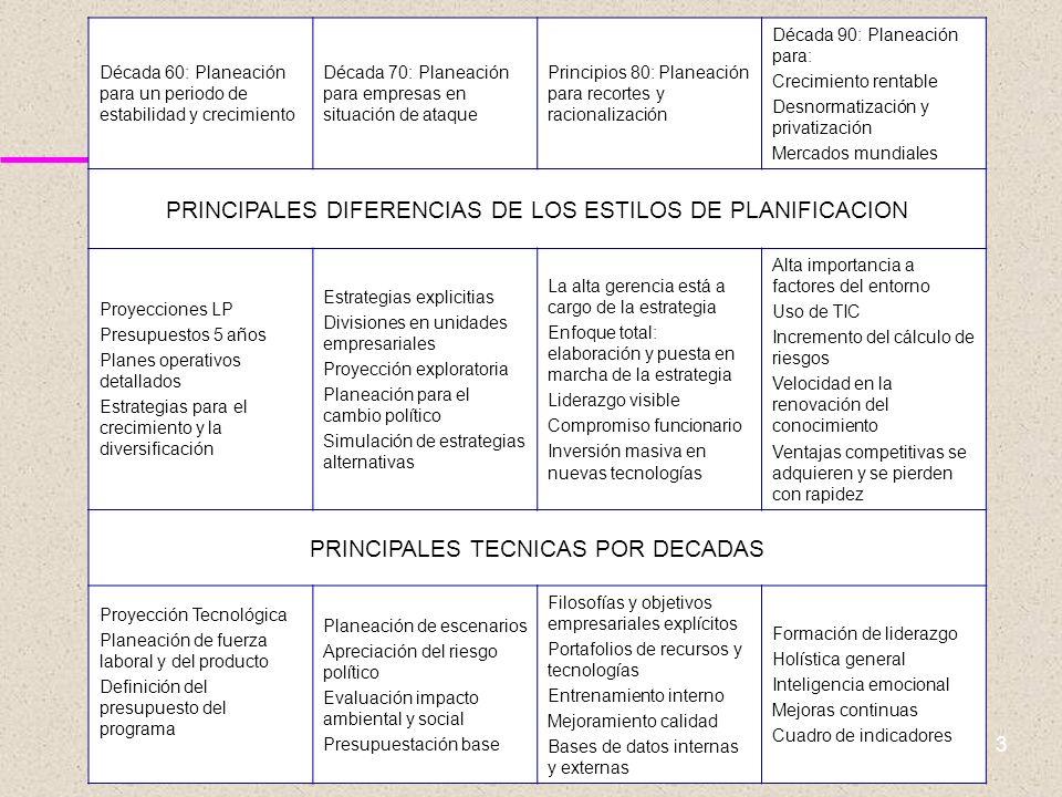 PRINCIPALES DIFERENCIAS DE LOS ESTILOS DE PLANIFICACION