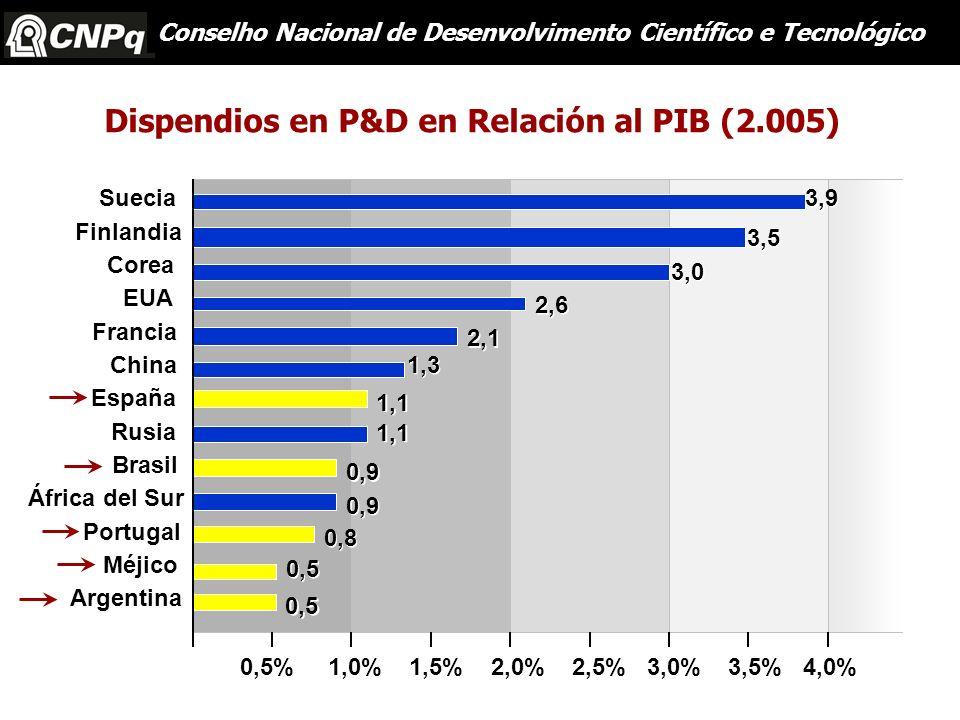 Dispendios en P&D en Relación al PIB (2.005)