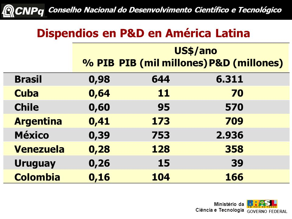 Dispendios en P&D en América Latina