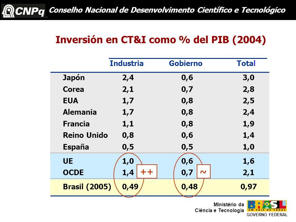 Inversión en CT&I como % del PIB (2004)