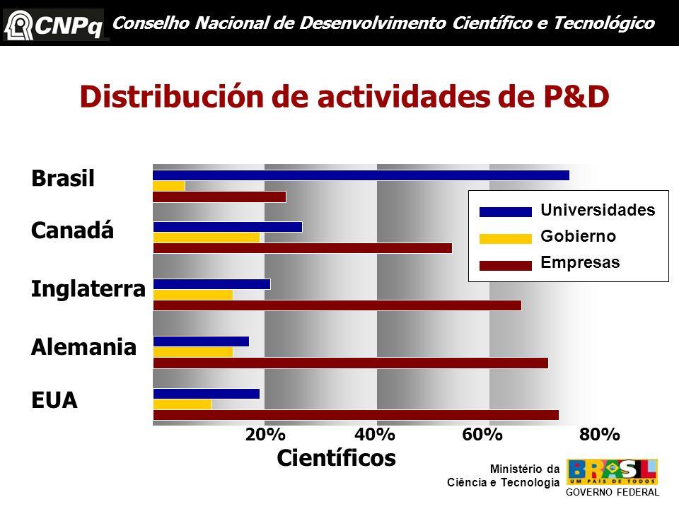 Distribución de actividades de P&D